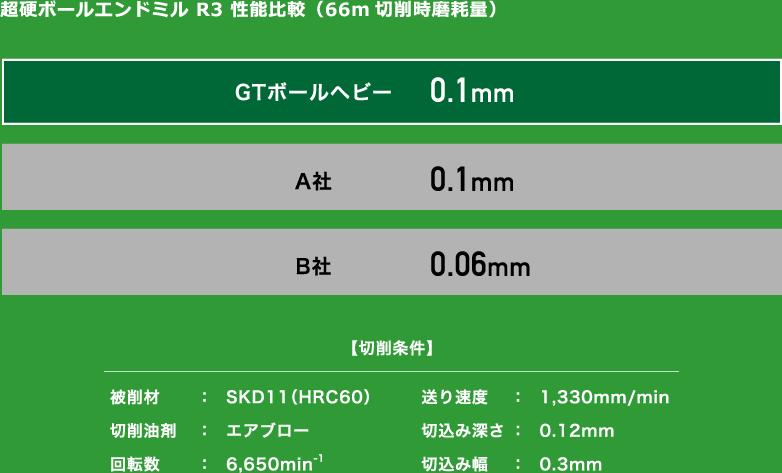 超硬ボールエンドミル R3 性能比較