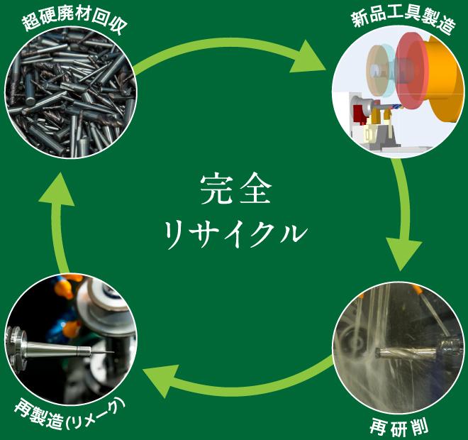 超硬廃材リサイクルイメージ