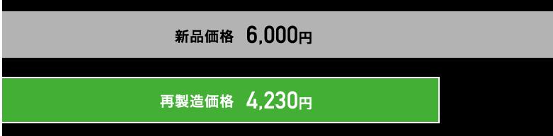 新品価格6,000円 再製造価格4,230円
