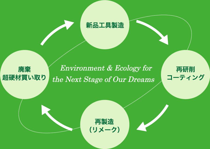 """工具の""""再生・完全リサイクル""""イメージ"""